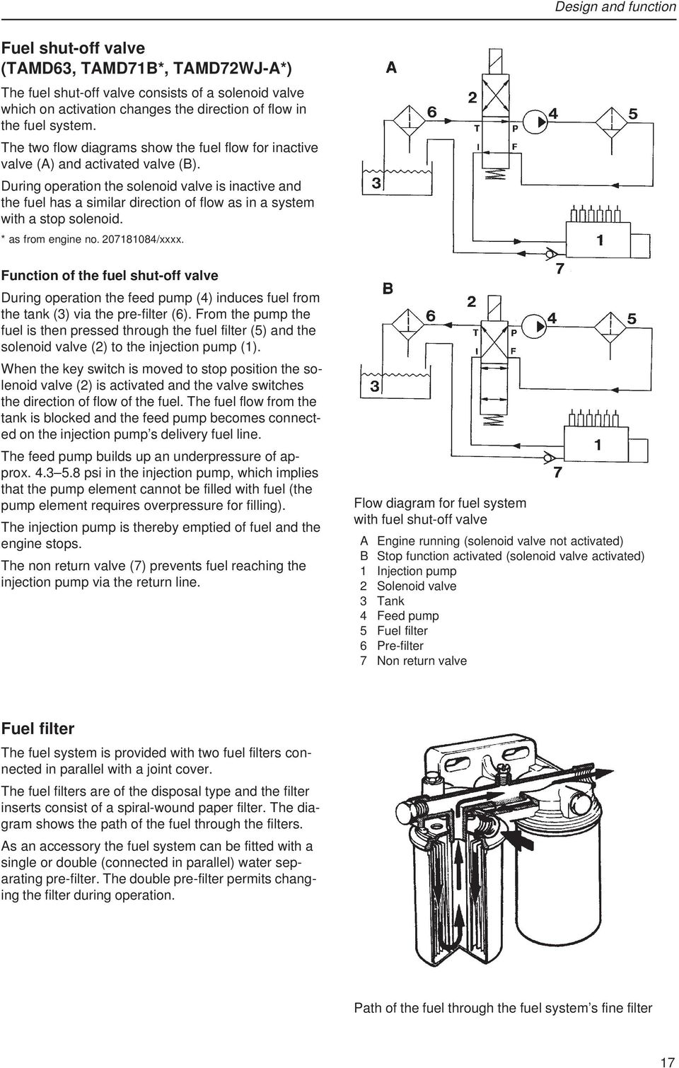Workshop Manual Fuel System 20 Tamd61a Tamd62a Tamd63l A 7 3 Filter Diagram During Operation The Solenoid Valve Is Inactive And Has Similar Direction Of Flow