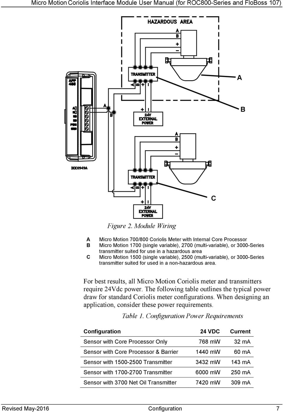 micro motion wiring diagram taylor wimpey wiring diagram wiringmicro motion coriolis interface module user manual for roc hazardous area micro motion 1500 single variable fisher salt conductor wiring diagram