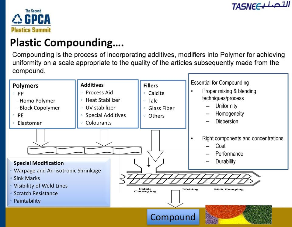 Plastics Compounding: Potential Development for the Middle East