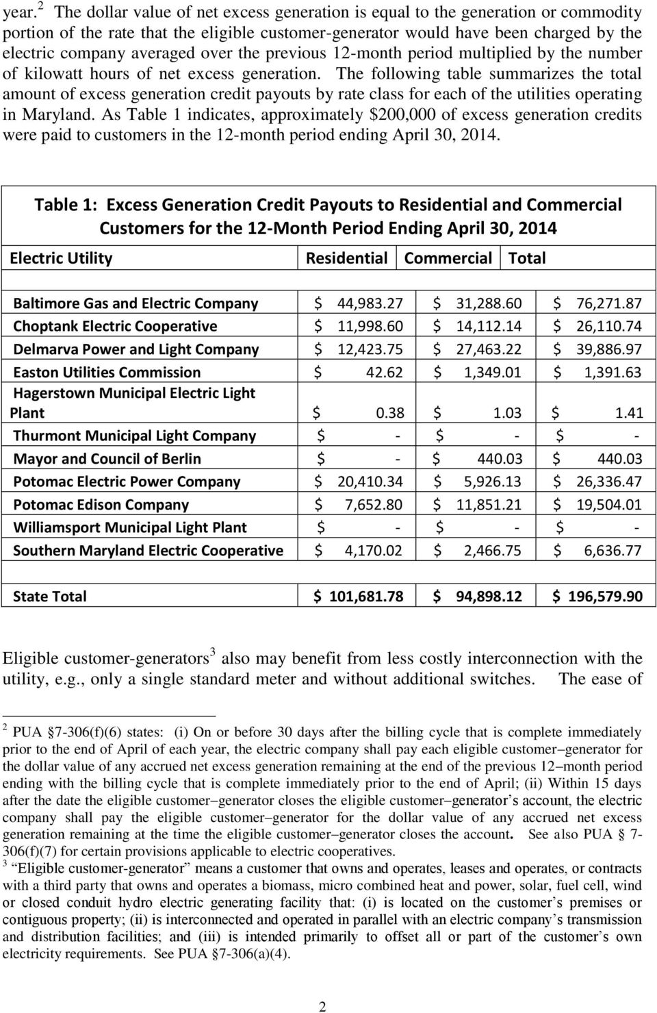 The following table summarizes the total amount of excess generation credit payouts by rate class for each of the utilities operating in Maryland.