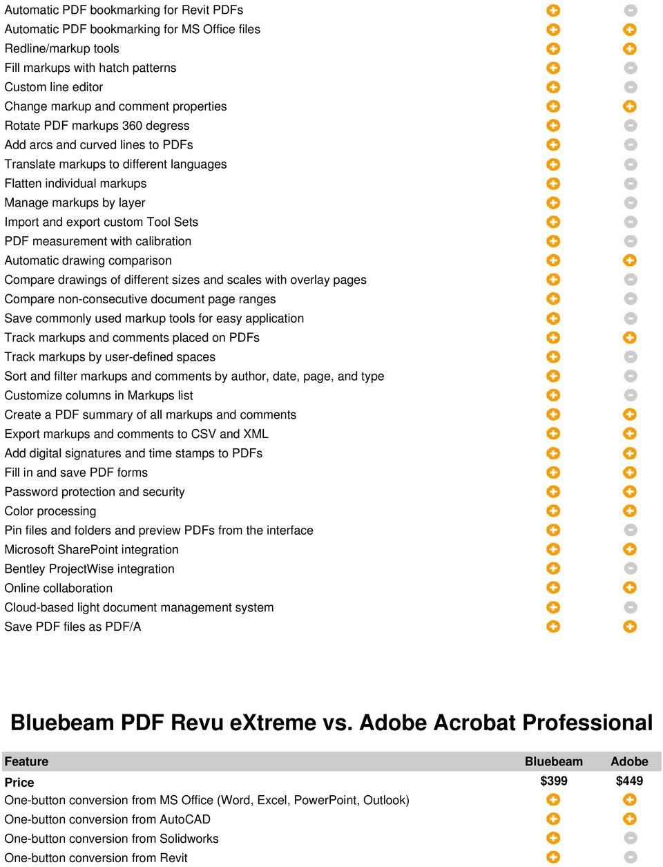 Bluebeam vs  Adobe  Bluebeam Vu vs  Adobe Reader X - PDF