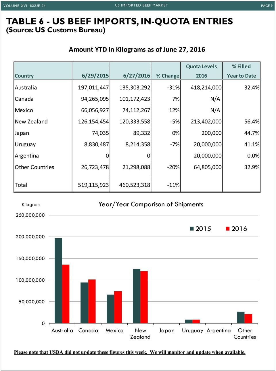 US Imported Beef Market A Weekly Update - PDF