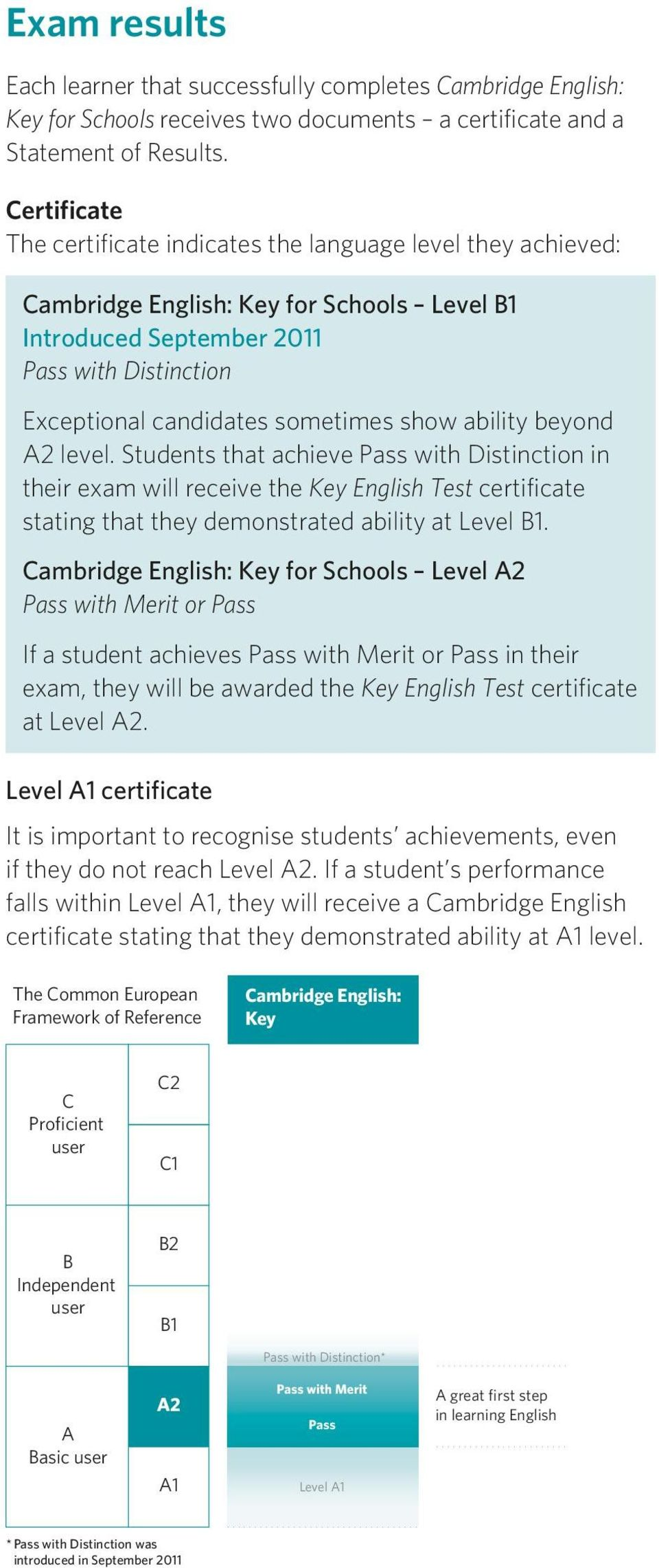 Key English Test (KET) for Schools CEFR Level A2  A great first step
