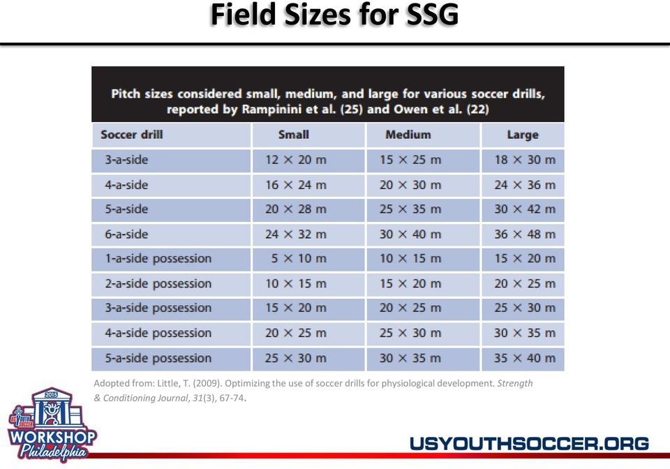 Optimizing the use of soccer drills for