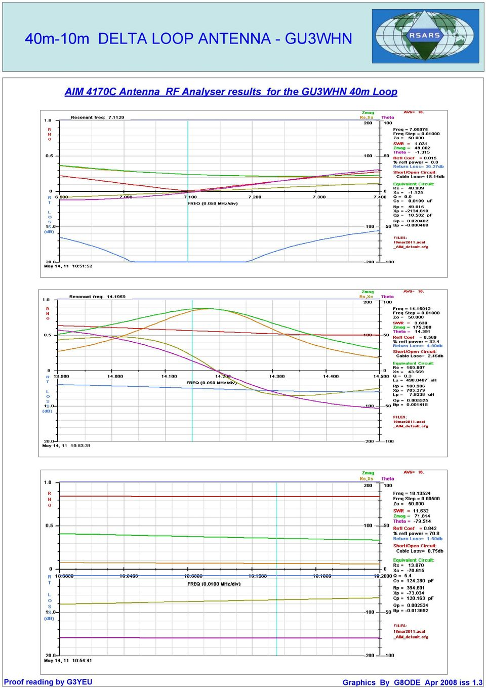 6 X Loop Antenna 40m 10m Delta Gu3whn Pdf Aim 4170c Rf Analyser Results For The Following Pages Have A Gal Ana Model Of Inverted