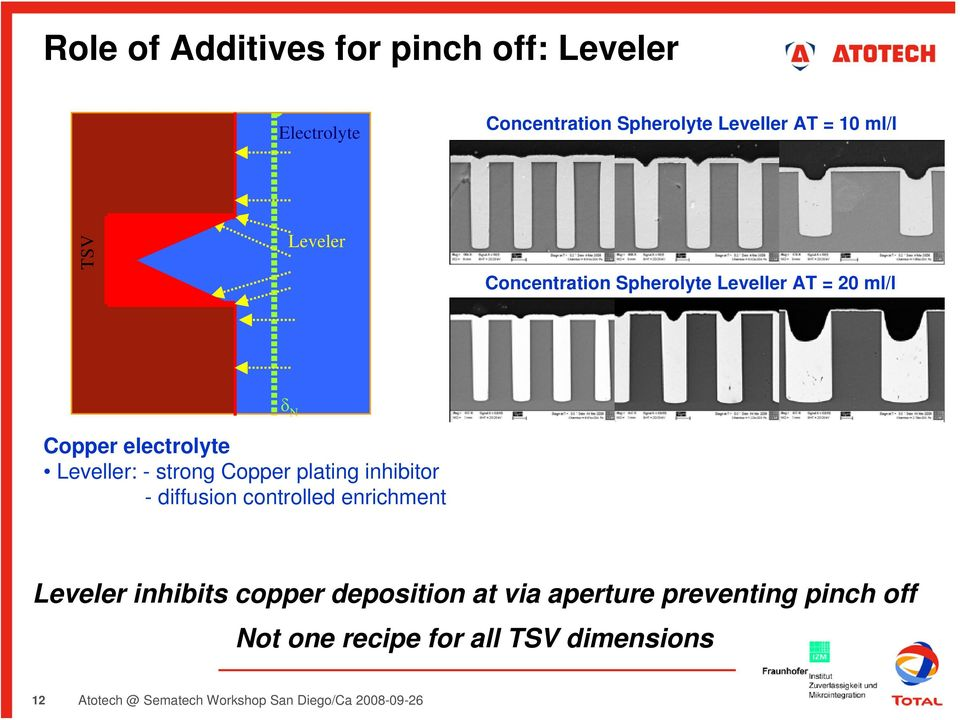 Electroplating aspects in 3D IC Technology - PDF