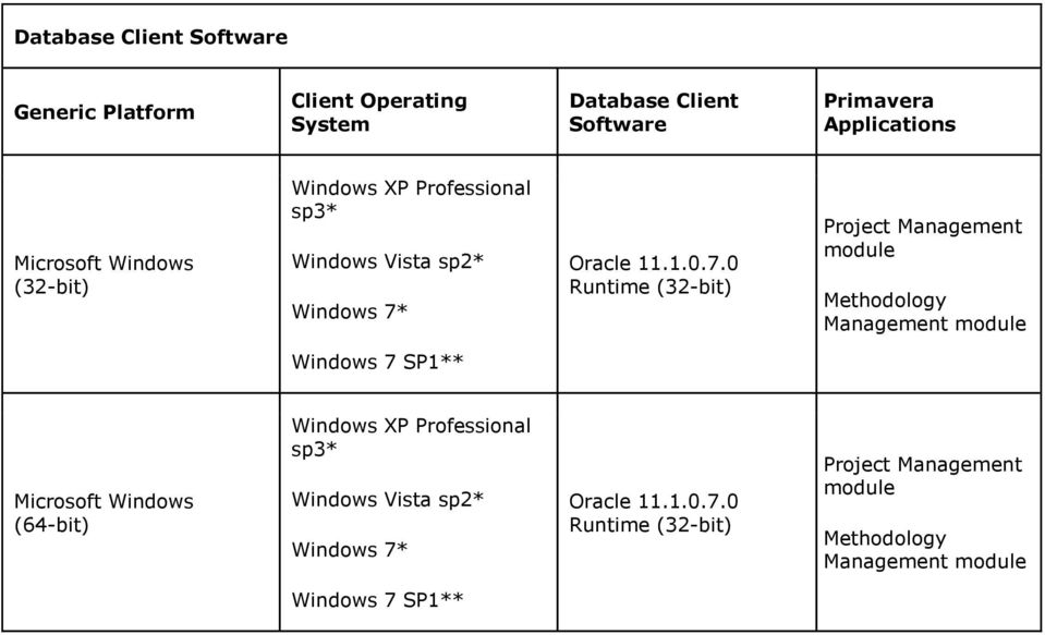 Oracle 10g Client Download For Windows 7 32 Bit