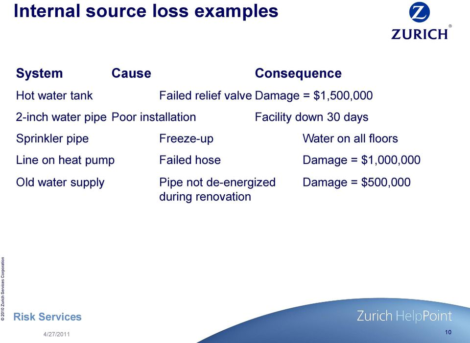 Facility down 30 days Sprinkler pipe Freeze-up Water on all floors Line on heat pump Failed