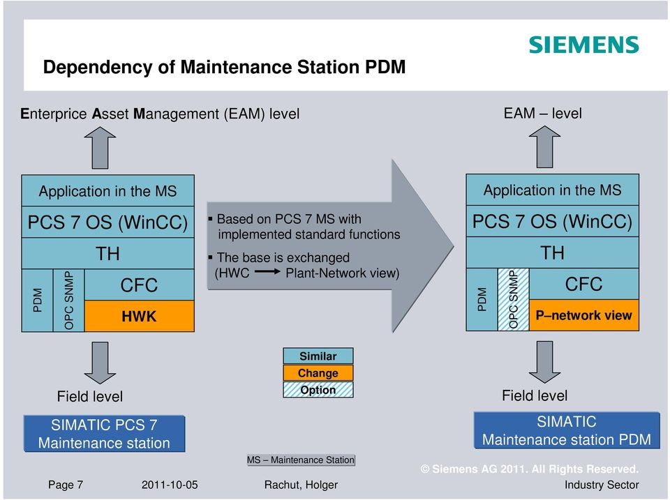 siemens pdm software free download
