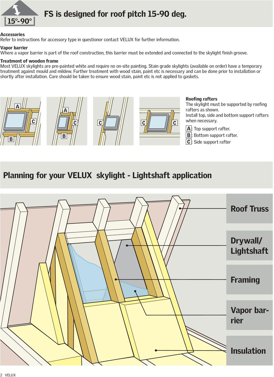 Fs Deck Mounted Skylight Installation Instructions Pdf Velux Wiring Diagram Treatment Of Wooden Frame Most Skylights Are Pre Painted White And Require No On