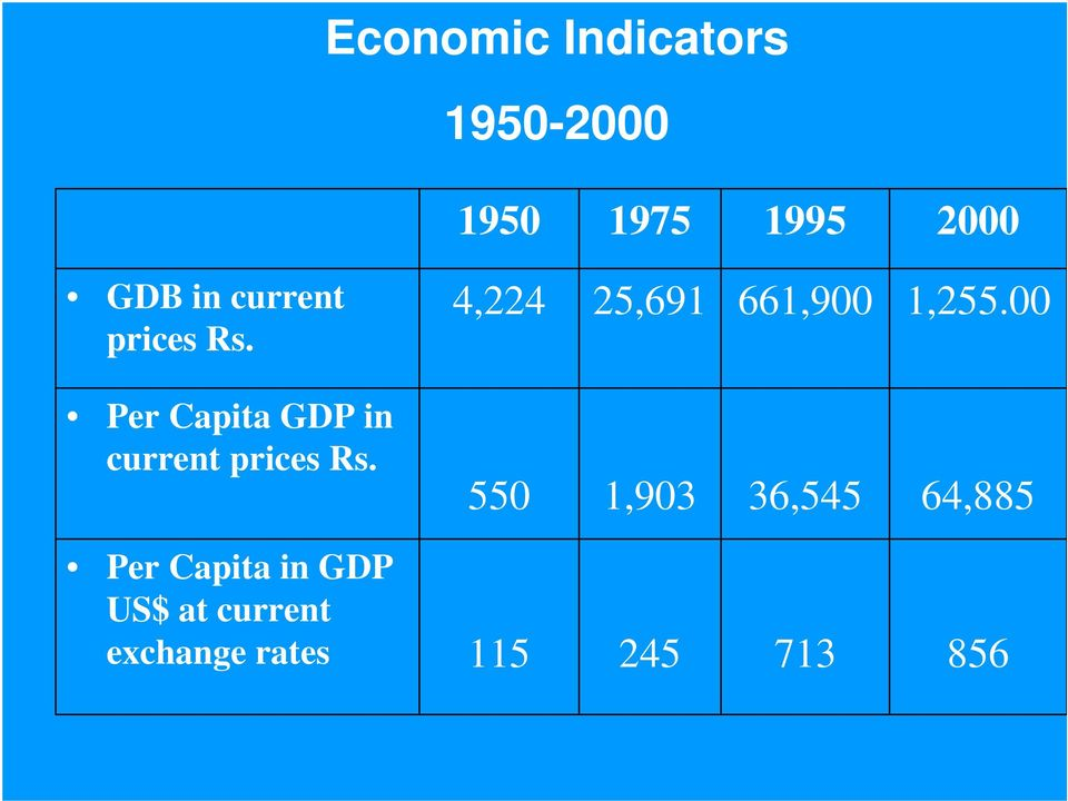 00 Per Capita GDP in current prices Rs.