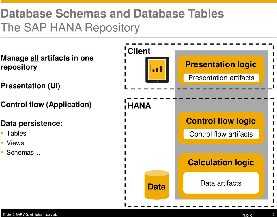 Week 2 Unit 1: Database Schemas and Database Tables - PDF