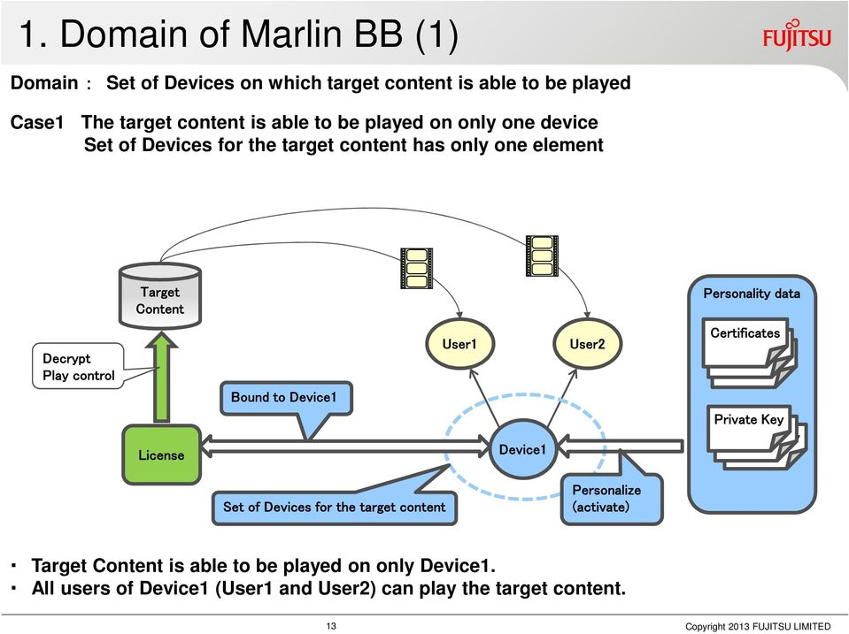 Introduction of Fujitsu DRM Solution for Marlin DRM/MPEG