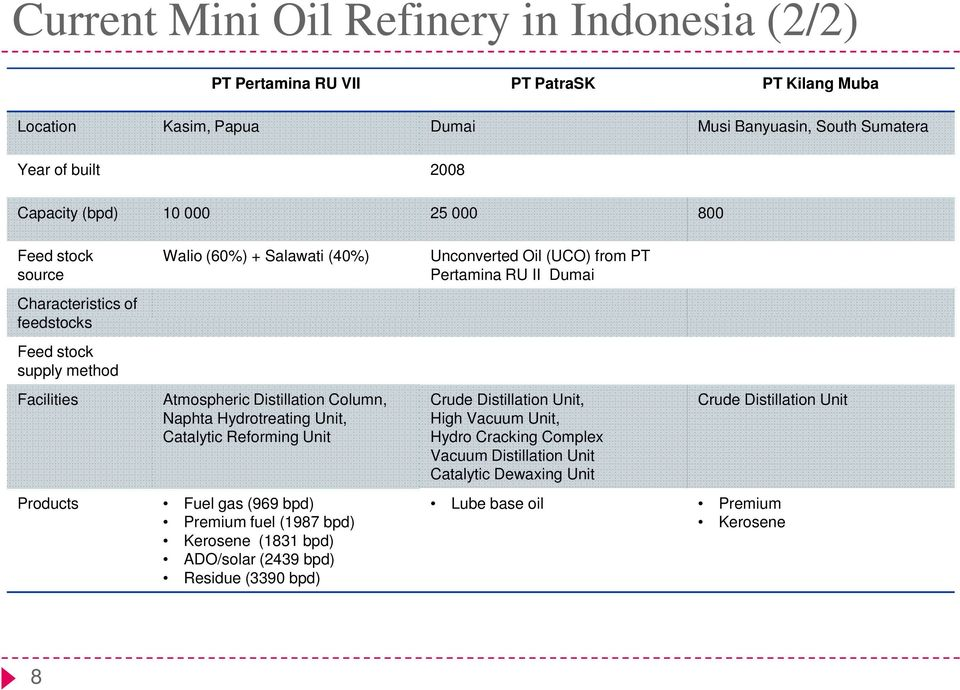 Mini Oil Refinery Review  Rifka Aisyah - PDF