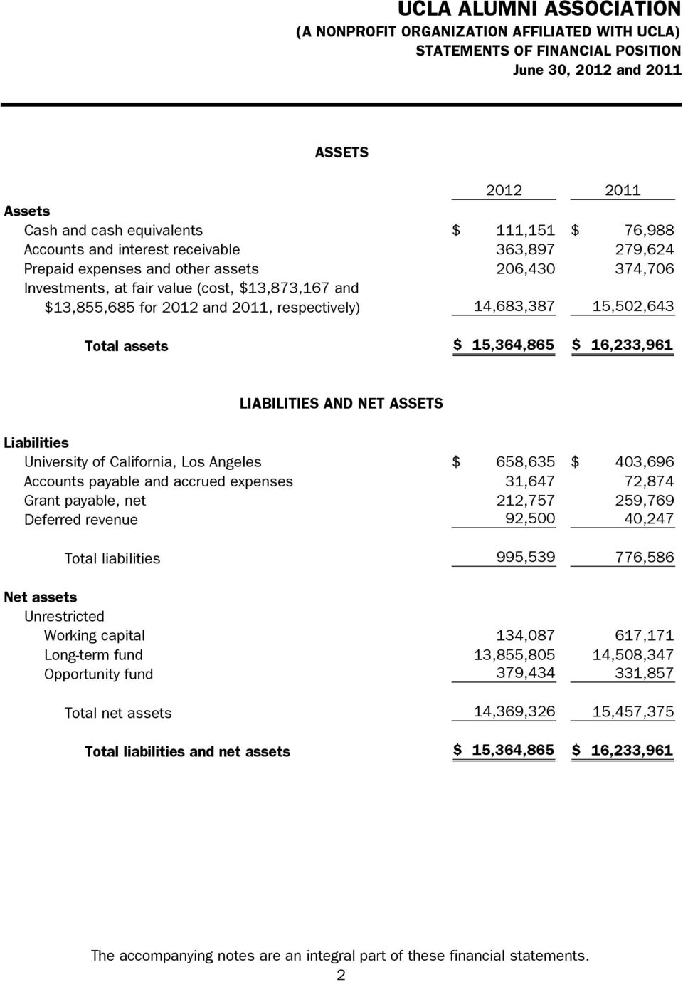 Liabilities University of California, Los Angeles $ 658,635 $ 403,696 Accounts payable and accrued expenses 31,647 72,874 Grant payable, net 212,757 259,769 Deferred revenue 92,500 40,247 Total