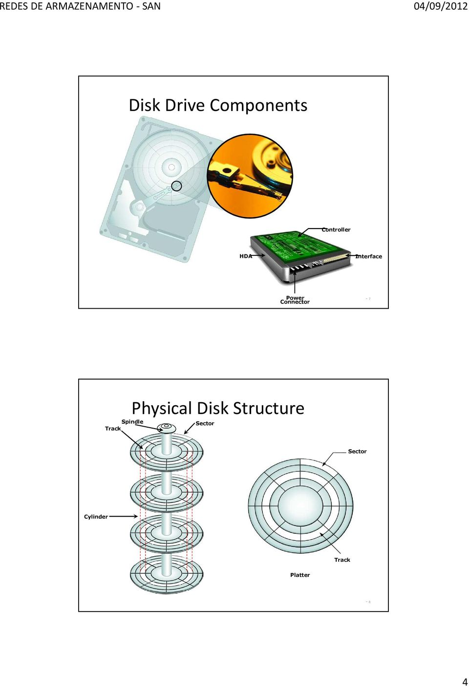 Physical Disk Structure Spindle