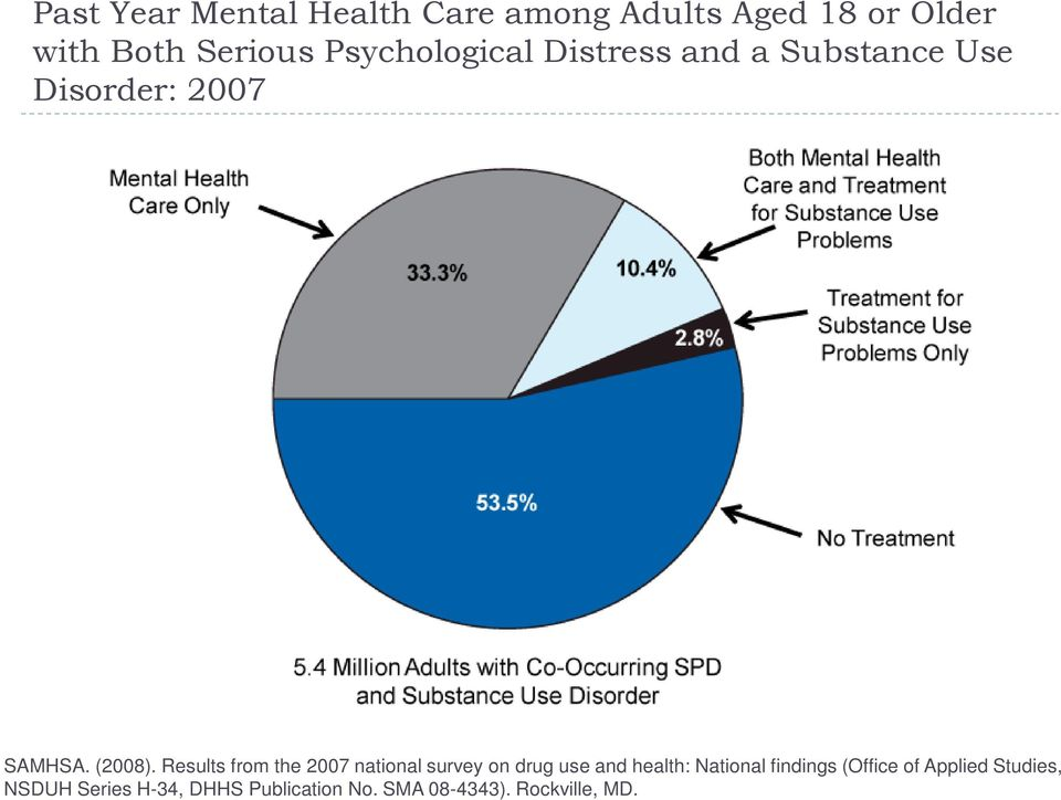 Results from the 2007 national survey on drug use and health: National  findings