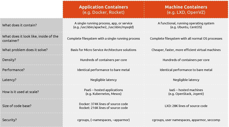 Machine Application Containers - PDF