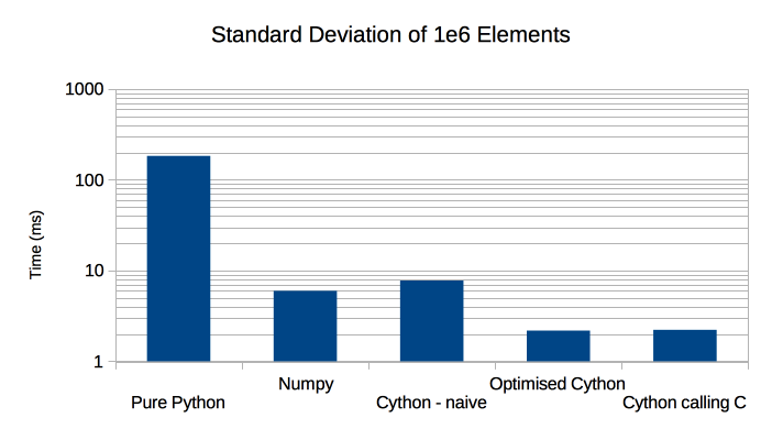 Cython def, cdef and cpdef functions Documentation - PDF