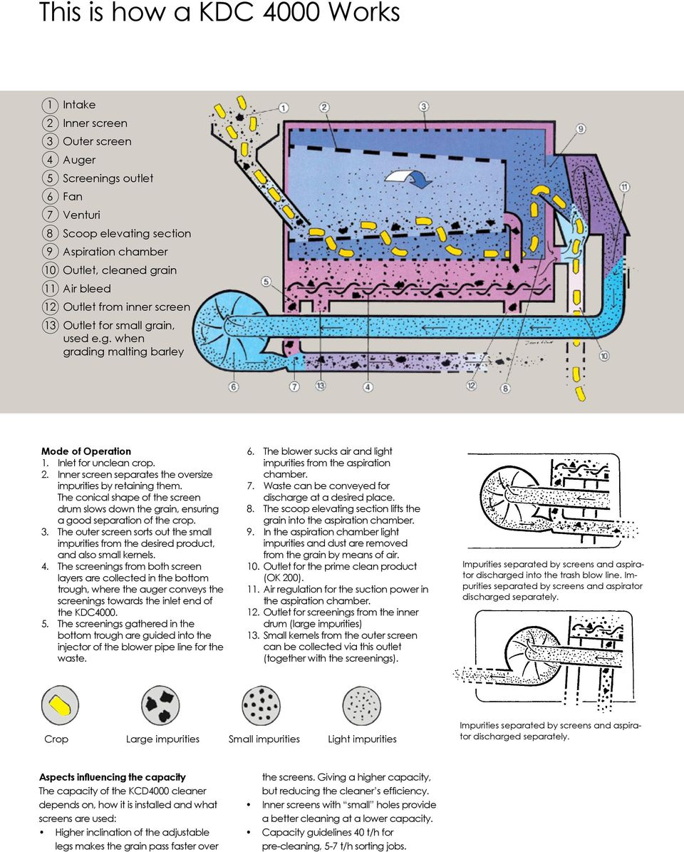 Cleaning  Kongskilde Dual Cleaner and Aspirators - PDF