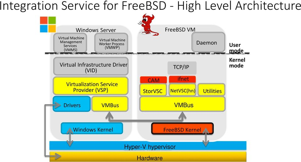 Network Performance Improvement for FreeBSD Guest on Hyper-V