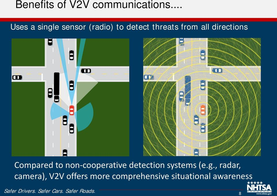 all directions Compared to non-cooperative detection