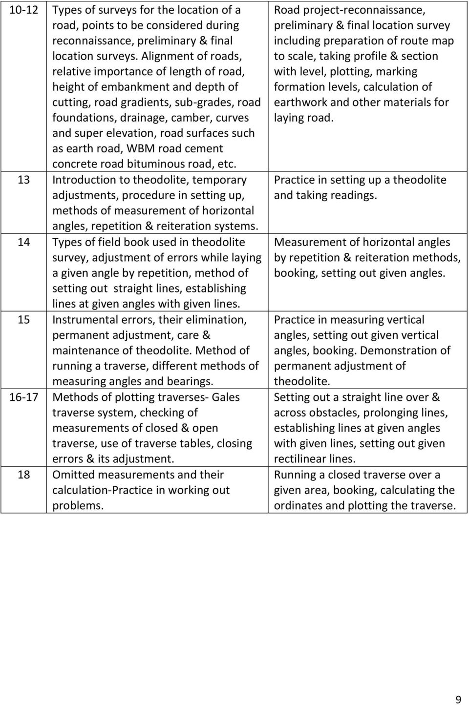 SYLLABUS OF SEMESTER SYSTEM FOR THE TRADE OF SURVEYOR  Under