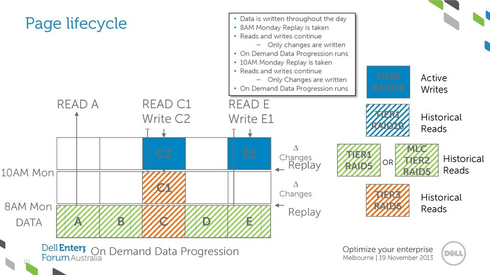 A day in the life of a Dell Compellent Page: How Dynamic Capacity