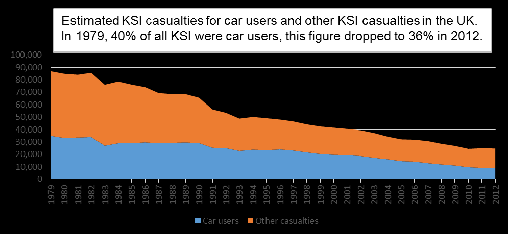 The proportion of casualties who are in cars is falling.