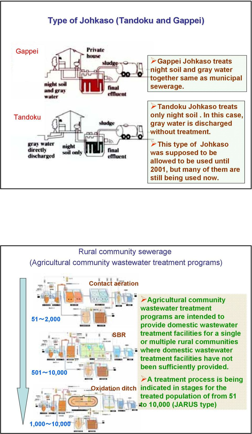 Small Scale Domestic Wastewater Treatment Technology In Japan S Sbr Process Flow Diagram Rural Community Sewerage Agricultural Programs Contact Aeration 512000 501