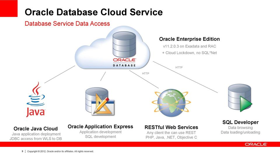 Oracle Database Cloud Service Rick Greenwald, Director