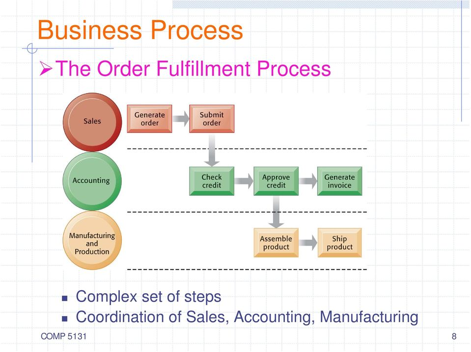 of steps Coordination of Sales,