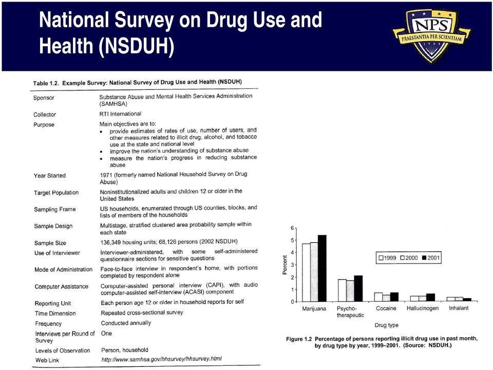 Drug Use and