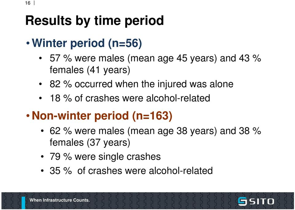 were alcohol-related Non-winter period (n=163) 62 % were males (mean age 38 years)