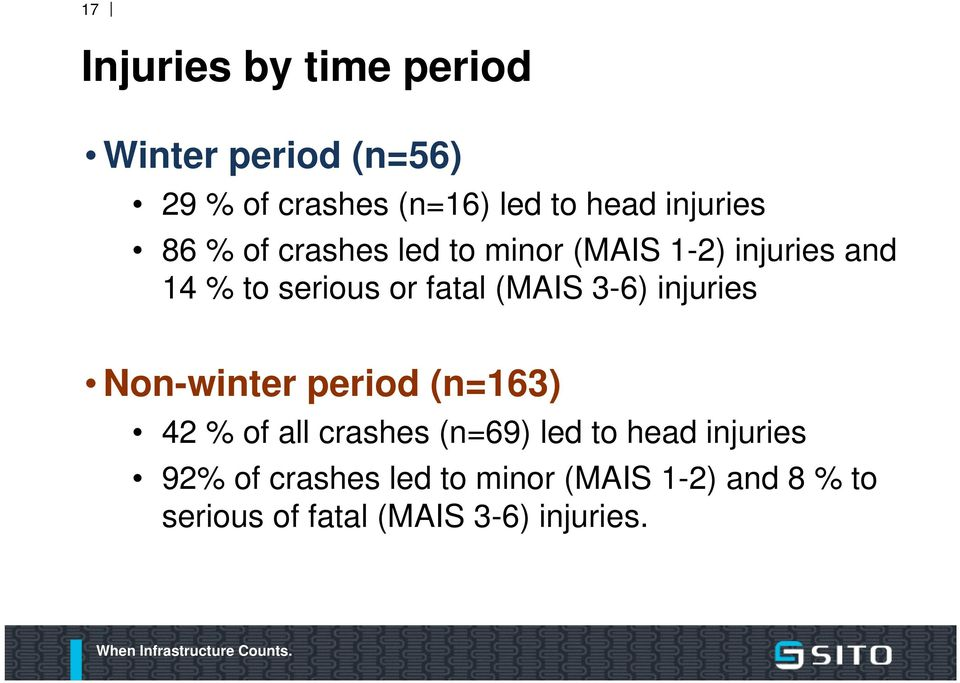 (MAIS 3-6) injuries Non-winter period (n=163) 42 % of all crashes (n=69) led to head