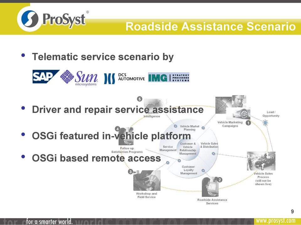 service assistance OSGi featured