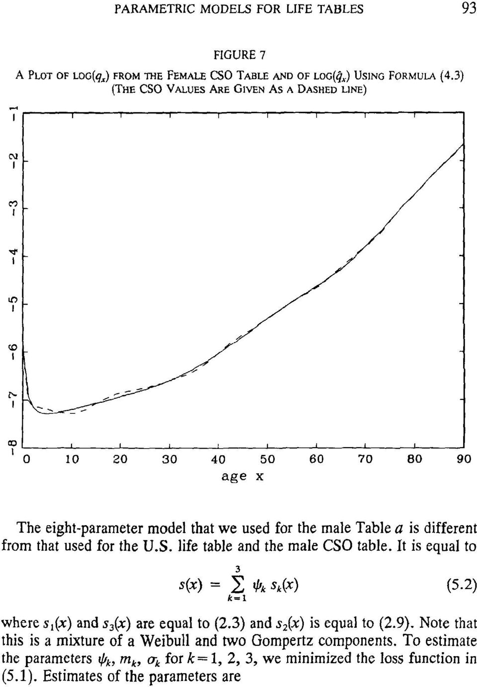 0 10 20 30 40 50 60 70 80 90 age x The eight-parameter model that we used for the male Table a is different from that used for the U.S. life table and the male CSO table.