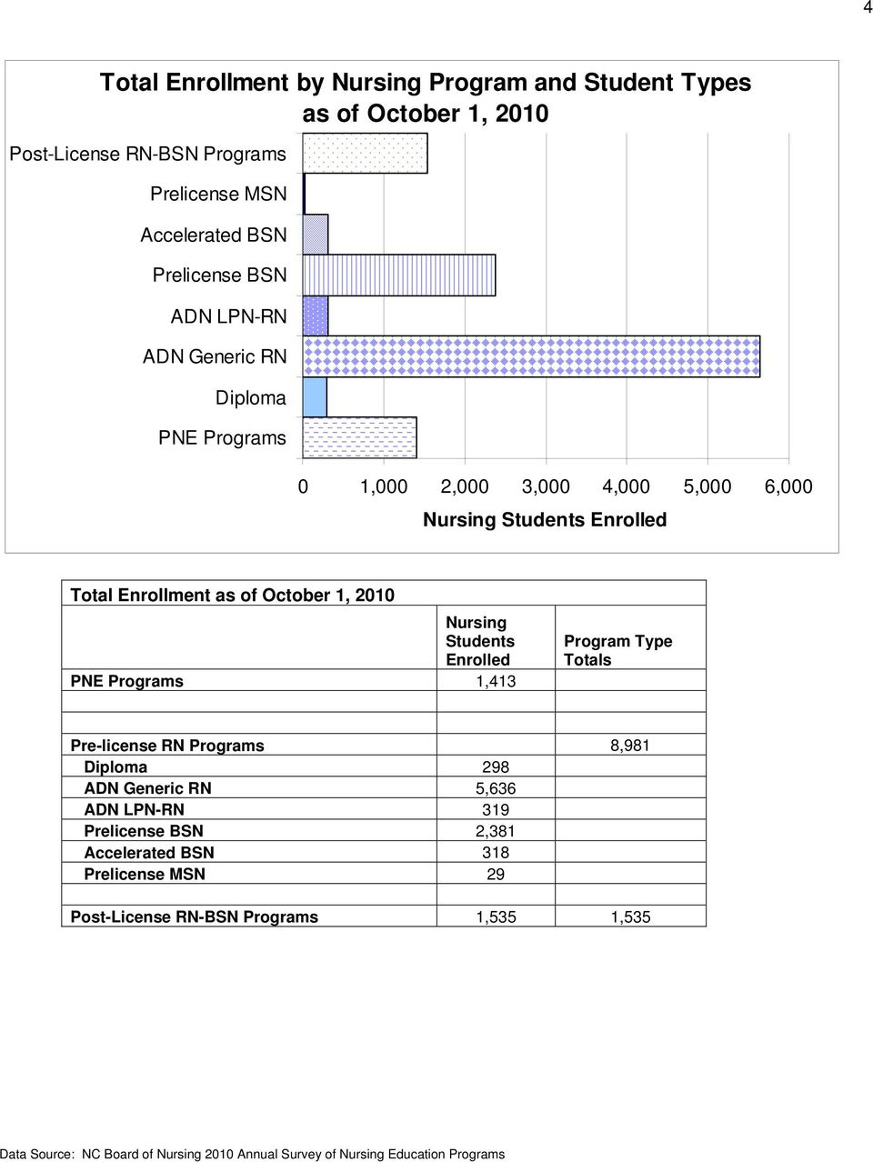 Students Enrolled PNE Programs 1,413 Program Type Totals Pre-license RN Programs 8,981 Diploma 298 ADN Generic RN 5,636 ADN LPN-RN 319 Prelicense BSN 2,381