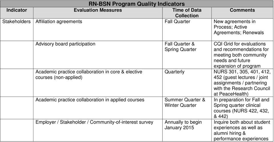 Fall Quarter & Spring Quarter CQI Grid for evaluations and recommendations for meeting both community needs and future expansion of program Quarterly NURS 301, 305, 401, 412, 452 (guest lectures /