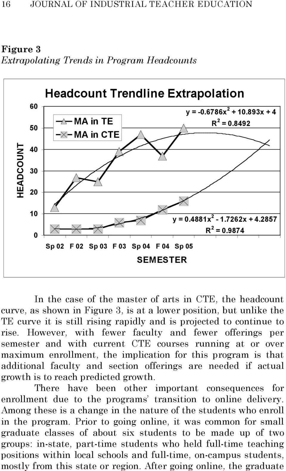9874 Sp 02 F 02 Sp 03 F 03 Sp 04 F 04 Sp 05 SEMESTER In the case of the master of arts in CTE, the headcount curve, as shown in Figure 3, is at a lower position, but unlike the TE curve it is still