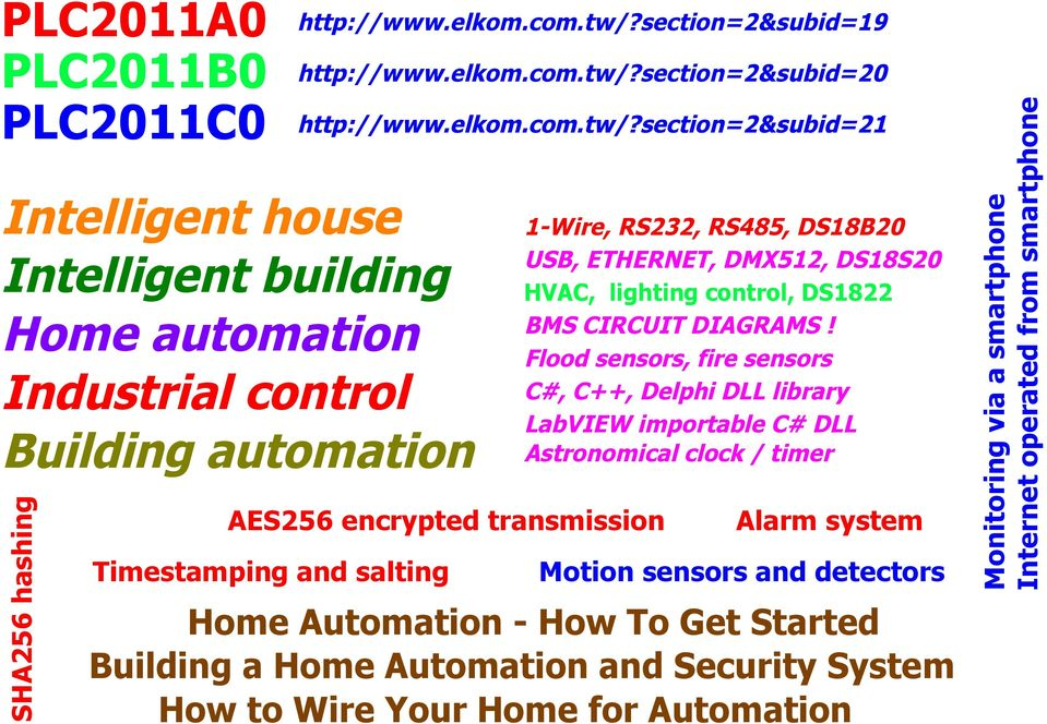 Flood sensors, fire sensors C#, C++, Delphi D library abview importable C# D Astronomical clock / timer Alarm system Motion sensors and detectors Home Automation - How To Get Started