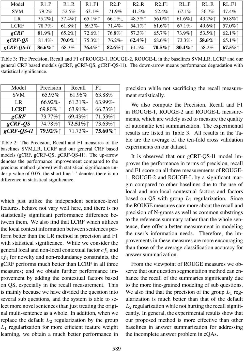 5%- 70.5% 80.4% 58.2%- 67.5% Table 3: The Precision, Recall and F1 of ROUGE-1, ROUGE-2, ROUGE-L in the baselines SVM,LR, LCRF and our general CRF based models (gcrf, gcrf-qs, gcrf-qs-l1).