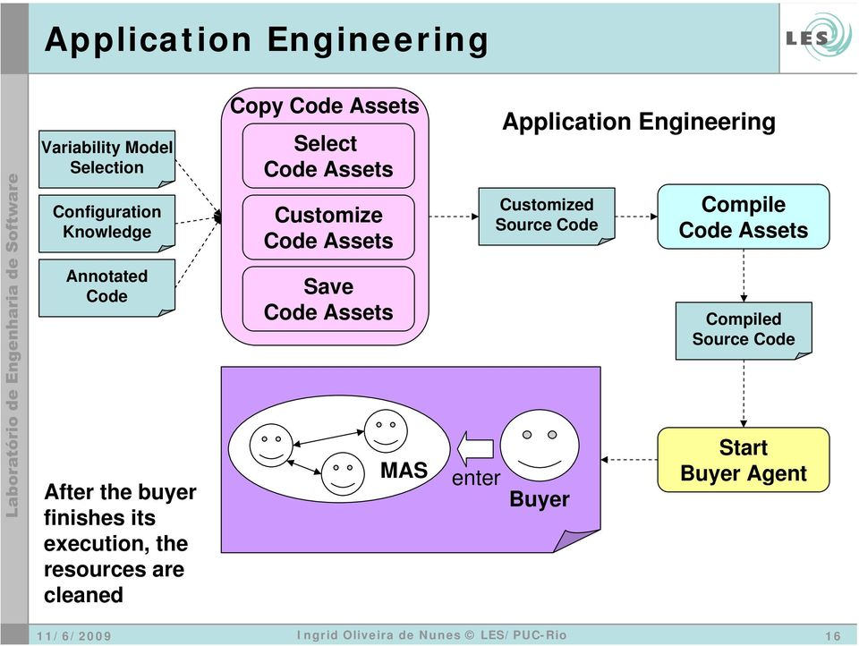 Application Engineering Customized Source Code Compile Code Assets Compiled Source Code