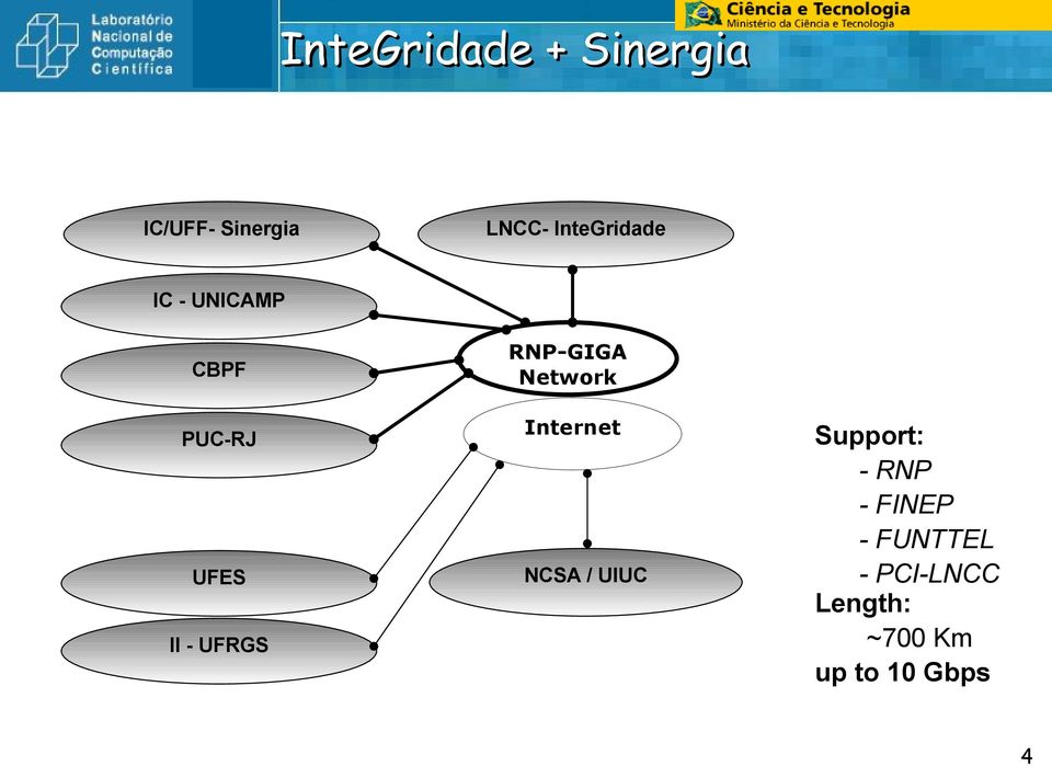 RNP-GIGA Network Internet NCSA / UIUC Support: - RNP