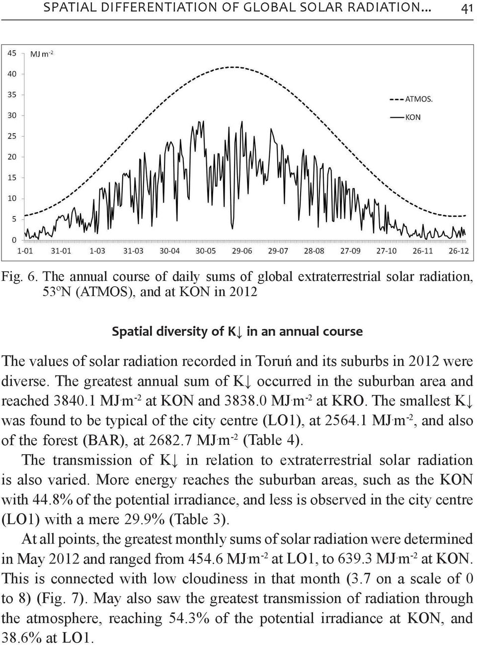 The annual course of daily sums of global extraterrestrial solar radiation, 53ºN (ATMOS), and at KON in 2012.