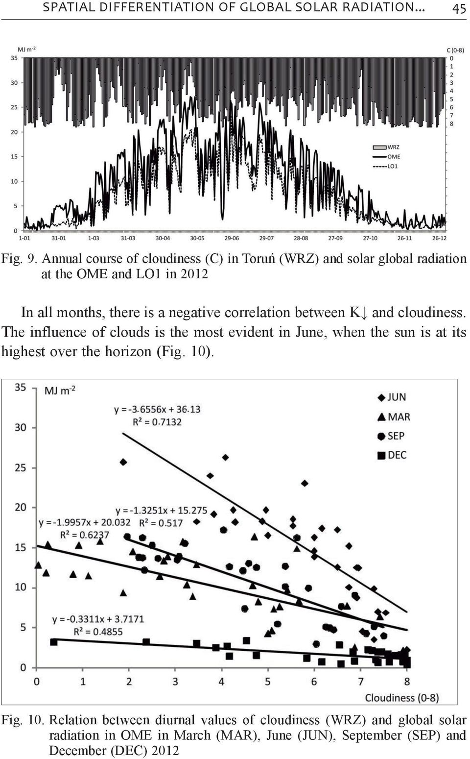 9. Annual of Annual cloudiness course course of cloudiness (C) of cloudiness (C) Toruń Toruń (WRZ) (C) in Toruń and solar (WRZ) global and radiation radiation solar at the global OME at the radiation