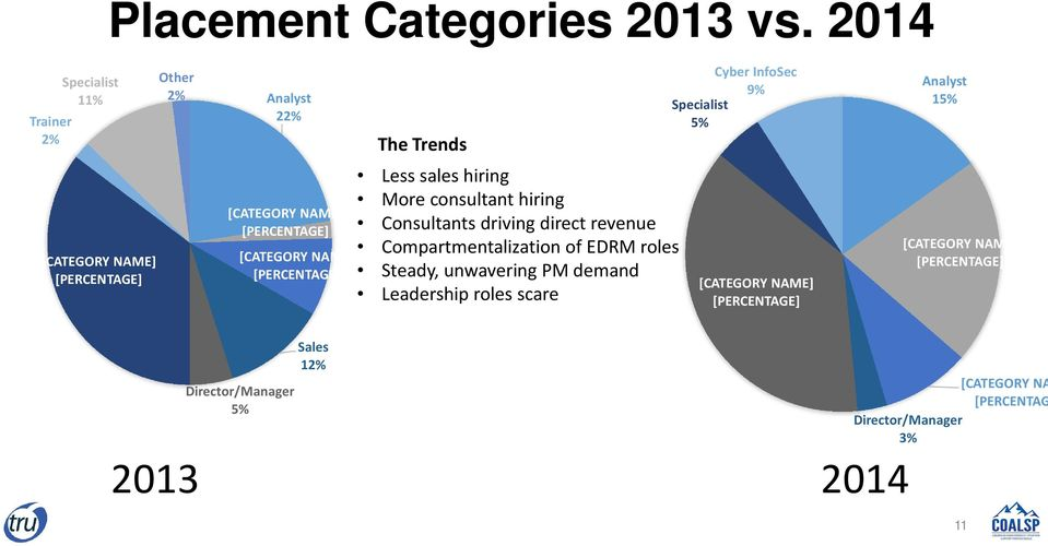 sales hiring More consultant hiring Consultants driving direct revenue Compartmentalization of EDRM roles Steady,
