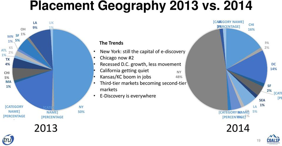 The Trends New York: still the capital of e-discovery Ch