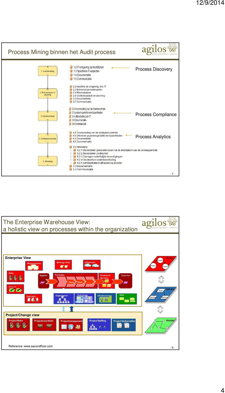 Processes Products & Services Customer Value Chain Controls Contracts Organization Technology Infrastructure Data