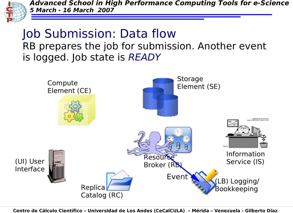 Job state is READY Compute Element (CE) Storage Element (SE) (UI)